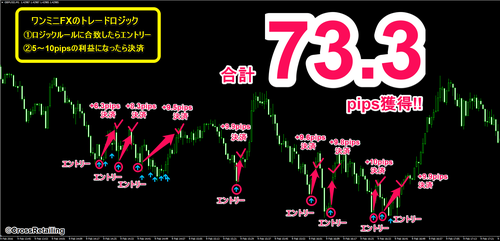 One Minute's FX・2016年02月09日73.3pips.png
