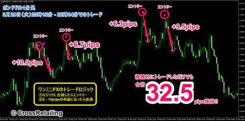 One Minute's FX・2016年03月29日32.5pips.png