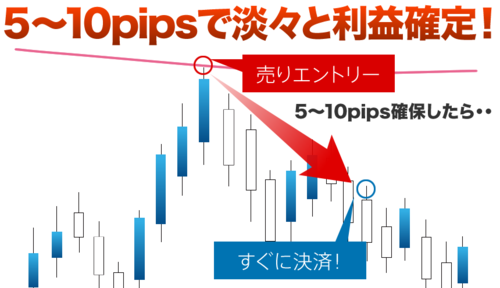 One Minute's FX・5〜10pipsで淡々と利益確定.PNG